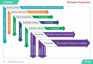 Table Properties Learnhive Cbse Grade 10 Science Periodic Classification