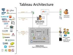 Tableau Architecture by Tableau Architecture Being Tableau