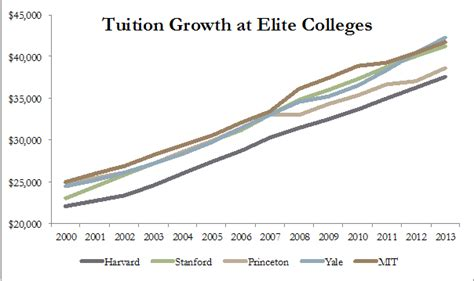 Harvard Mba Tuition Fee 2013 by Image Gallery Harvard Tuition