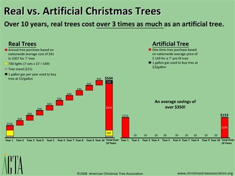 an artificial christmas tree can make the holidays even