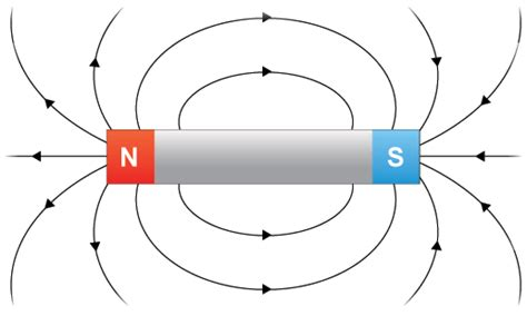 diagram of a magnetic field ks3 bitesize science magnets and electric current
