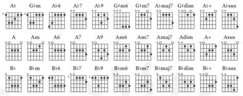 guitar chord chart illustrates the 7 major guitar chords a b c d 7 must haves for mastering guitar truefire blog
