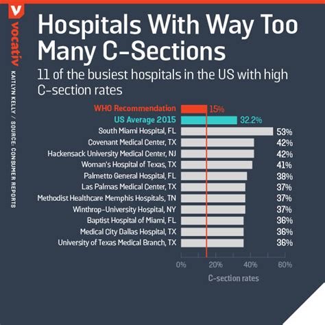 cesarean section rates by hospital u s hospitals perform way too many c sections vocativ