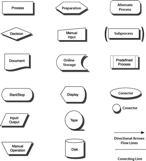 symbols for flowcharts flow chart symbols imagineer