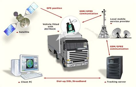 tracking system vehicle tracking system india vehicle tracking system in india connect my