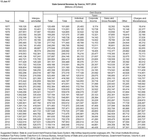 State Tax Table by State General Revenue Tax Policy Center