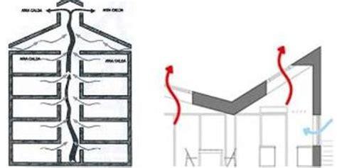 effetto camino la ventilazione naturale meccanica e il comfort termico