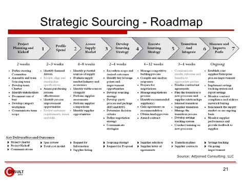 strategic sourcing plan template strategic sourcing e procurement