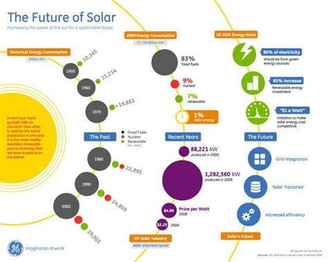 creative and the electric utility of the future books the past present future of solar energy infographic