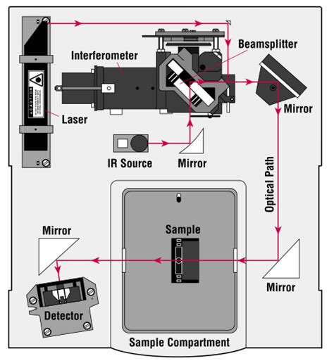 ftir diagram the power of the fourier transform for spectroscopists