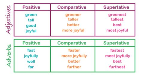 comparative and superlative explained | what are the