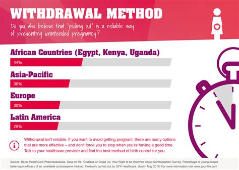 Methods Of Detoxing by Withdrawal Method Infographics Contraception Methods