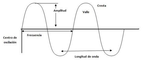 imagenes del movimiento ondulatorio movimiento ondulatorio divi 233 rtete con la f 237 sica