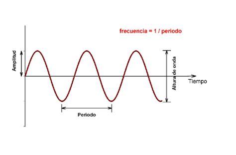 formula oscilacion amortiguada descripci 243 n de la onda sonora la gu 237 a de f 237 sica