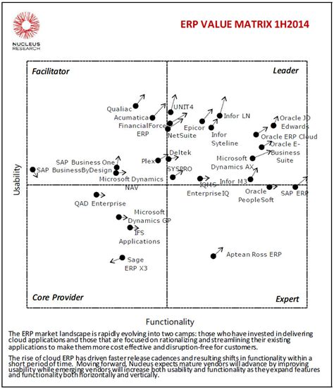 value matrix template unit4 into leaders quadrant in erp technology value