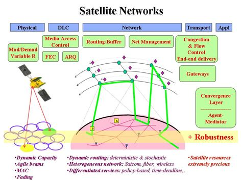network and protocol architectures for future satellite systems foundations and trends r in networking books research professor vincent chan