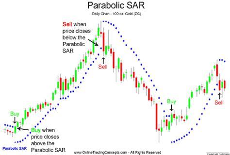 media mobile adattiva parabolic sar trading system amibroker afl