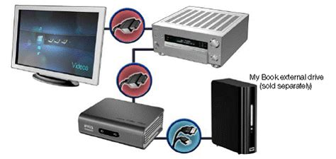 how to connect wd tv media player to home theater system