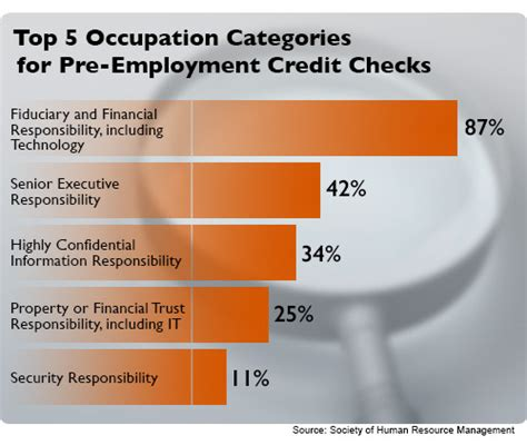 Hiring With No Background Check Pre Employment Credit Check Hits Tech Workers Dice Insights