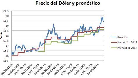 precio del dolar precio del dolar y tipo de cambio al pron 243 stico del d 243 lar
