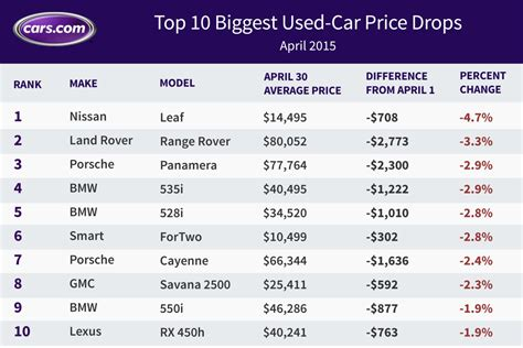leaf price used nissan leaf prices fall again in april