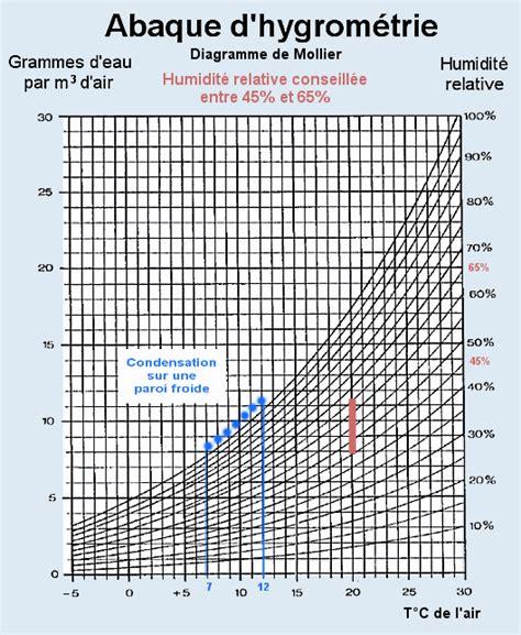 Hygrométrie Dans Une Maison by Taux D Humidit Normal Dans Une Maison Taux D Humidit