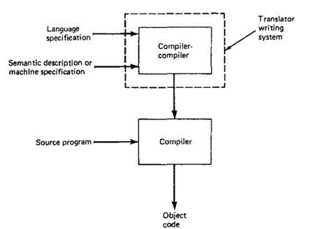 pattern in compiler compiler compilers part 1