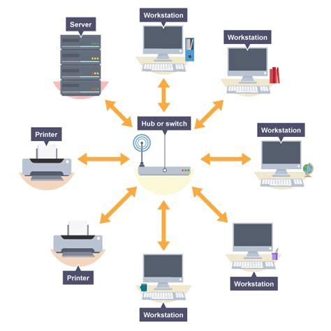 layout definition ict clilstore unit 5441 computer networks classification