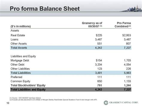 Pro Forma Balance Sheet Template by Graphic