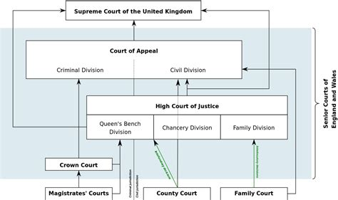 Court System Search File Diagram Of The Court System Of And Wales 2014