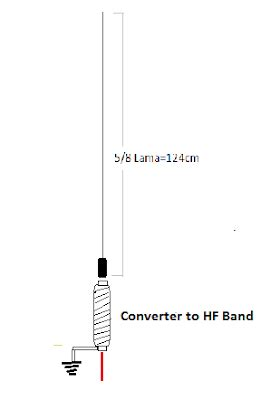 Antena Orari Membuat Antena Sendiri Hf Antenna