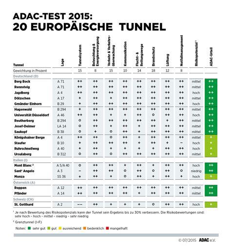 adac test siege auto adac tunneltest 2015