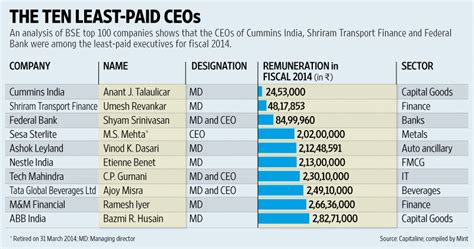 Who are India?s lowest paid CEOs?   Livemint