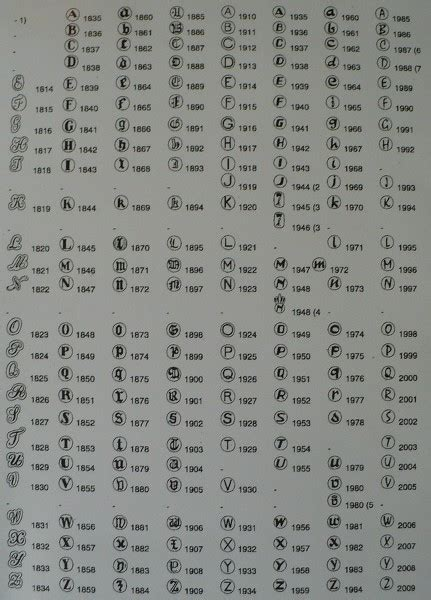 Silver Marks Date Letters