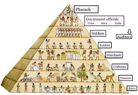 mrs gilbert ssocialstudies6   unit 8  ancient egypt