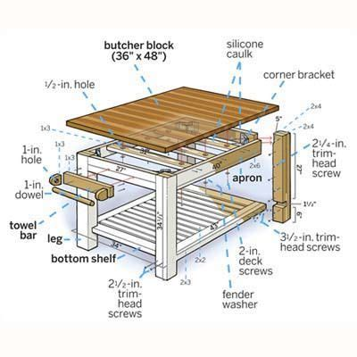 how to build a simple kitchen island 17 best images about kitchen ideas on pinterest the