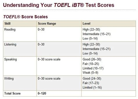 Ets Mba Test Scores by Is 95 A Decent Toefl Score Quora