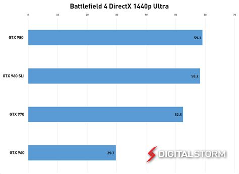 bench marks nvidia gtx 960 sli vs gtx 980 1440p benchmarks digital