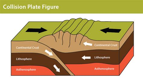 collision boundary diagram plate tectonics discovering galapagos