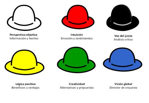 Resumen 6 Sombreros Para Pensar by Seis Sombreros Para Pensar Edward De Bono Psico