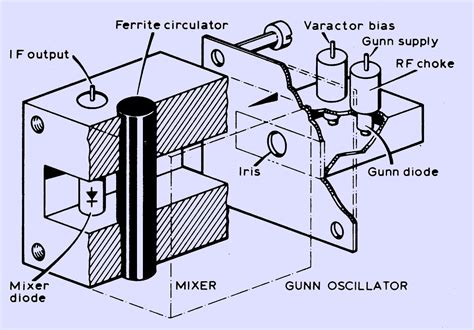 gunn diode frequency modulation the microwave associates 10 ghz transceiver the microwave museum