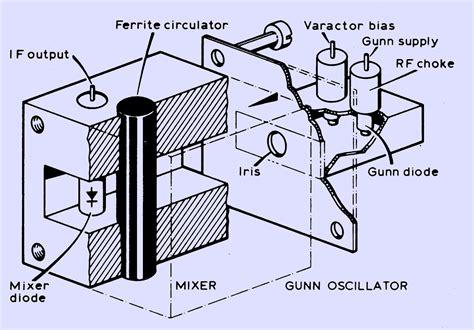 gunn diode oscillator gunn diode as microwave oscillator 28 images microwave gunn oscillator microwave gunn