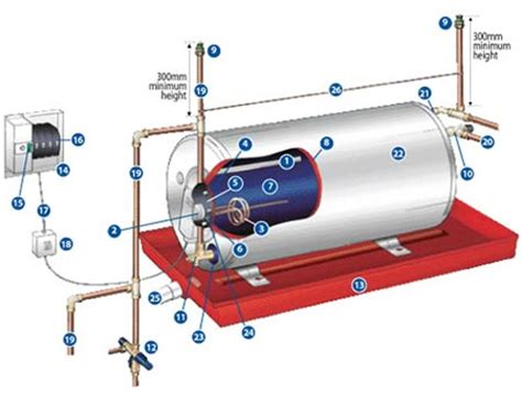 Geyser Plumbing by Home Dzine How To If Your Geyser Is Faulty