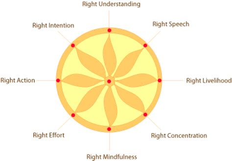 the autistic buddha my unconventional path to enlightenment books the eightfold path on