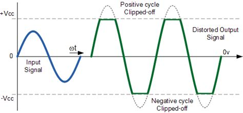 why resistor is used in clipper circuit lifier distortion in transistor lifiers