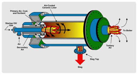 effective combustor t combustor wikiwand