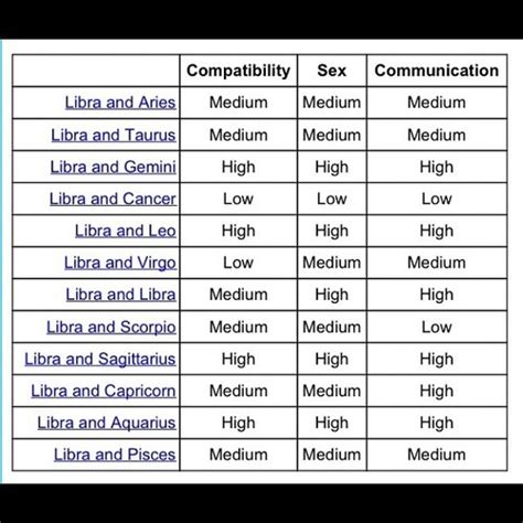 best 25 libra compatibility chart ideas on pinterest
