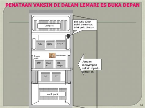 Lemari Es Penyimpan Vaksin manajemen logistik imunisasi