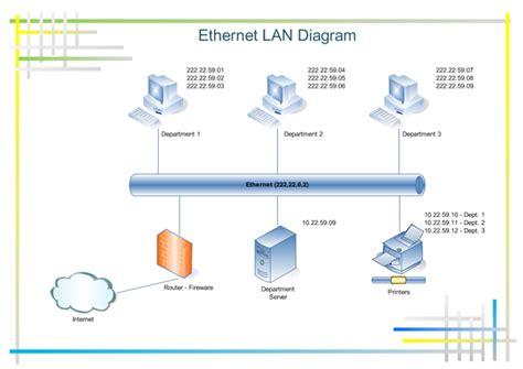 Does Home Design Story Need Wifi diagram an ethernet network