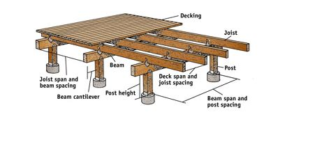 lon smith and elevated roofing 63 tub deck ideas secrets of pro installers designers